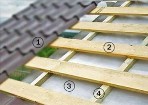 устройство покрытия крыши