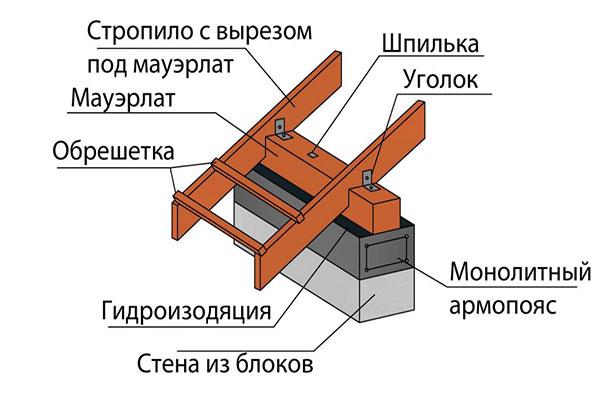схема укладки стропил