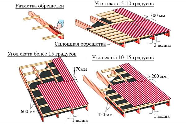 Принципы обустройства крыши для ондулина