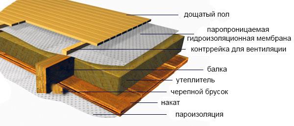 Схема устройства утепления перекрытия по деревянным балкам