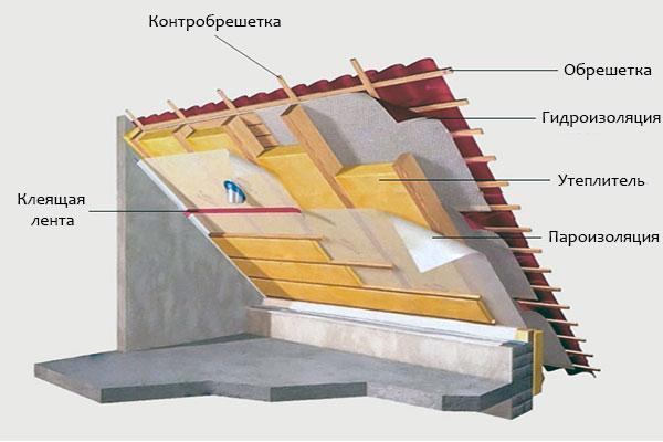 утепление скатной крыши частного дома