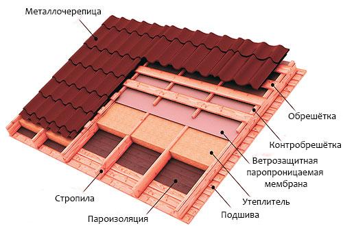 Схема утепления мансардной крыши для зимнего проживания