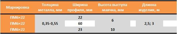 таблица размеров маячкового профиля