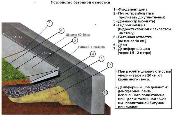Устройство отмостки из бетона вокруг дома