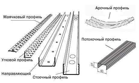 Виды металлических профилей