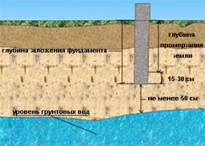 факторы определения глубины залегания фундамента
