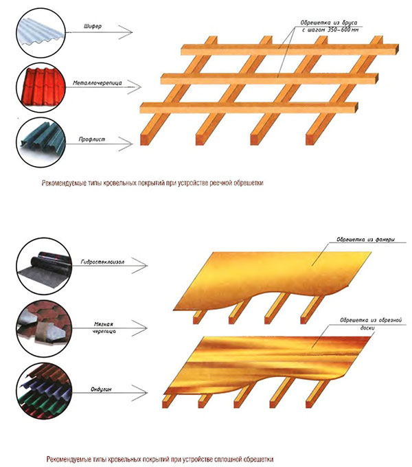 схема обрешетки в зависимости от покрытия крыши