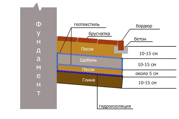 схема устройства отмостки из брусчатки