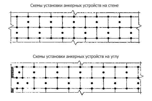 Схемы установки анкерных устройств