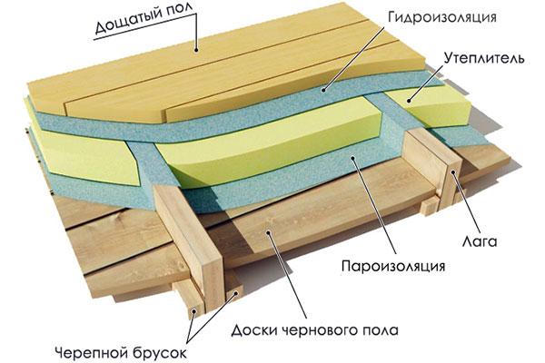 схема устройства деревянного перекрытия в доме из газобетона