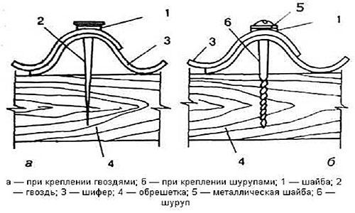 Крепеж листов шифера
