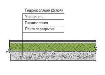 утепление плоской крыши частного дома
