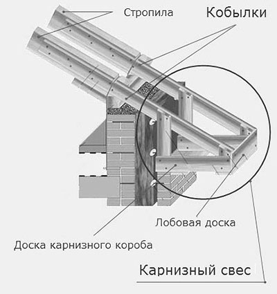 устройство карнизного свеса двухскатной крыши